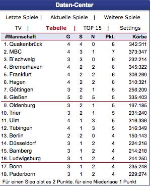 Tabelle am 21.10.2009 um 8:11 Uhr