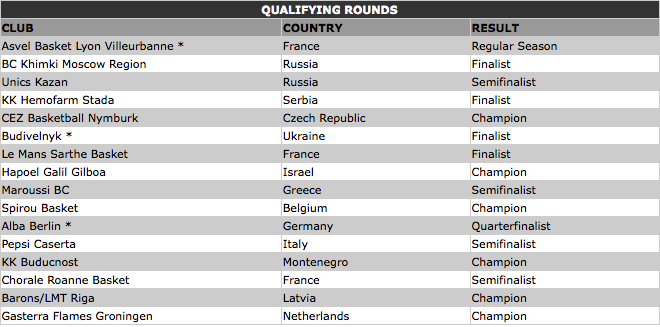 euroleague qualifikation