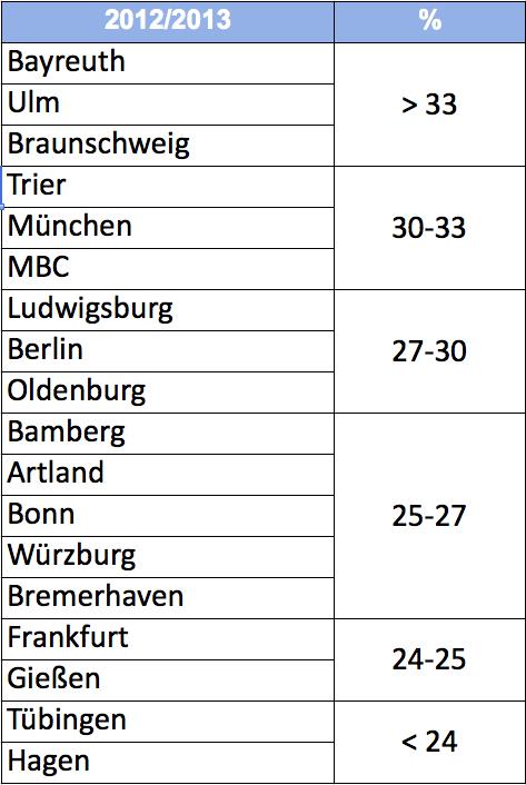 Spielanteil deutscher Spieler Jan 2013 nach Club