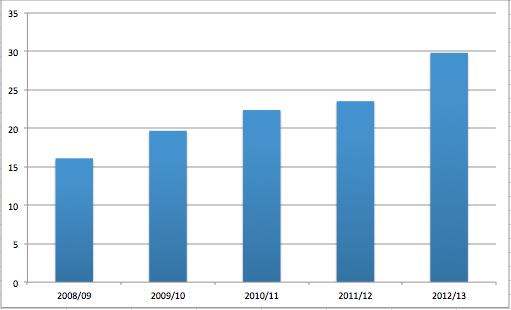 Spielzeit deutscher Spieler 2008-2013, 03.01.2013